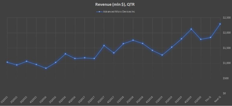 Показатель Revenue (mln $), QTR компании AMD