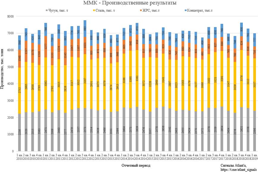 ММК. Обзор операционных показателей за 1-ый квартал 2019 года. Прогноз финансовых результатов
