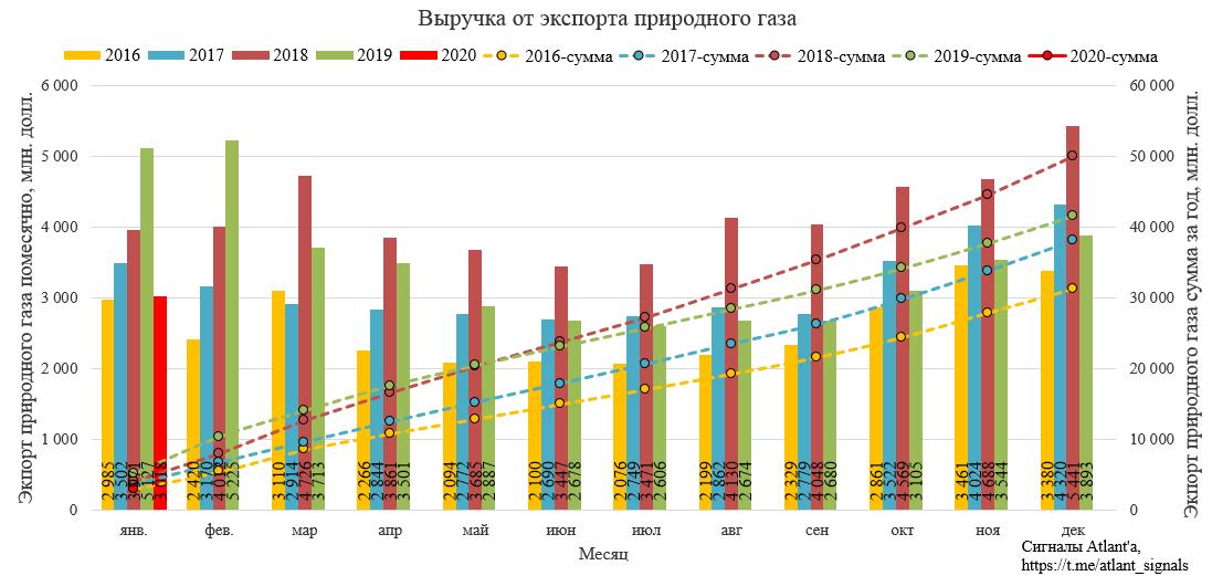 Экспорт природного газа из России в январе 2020 года