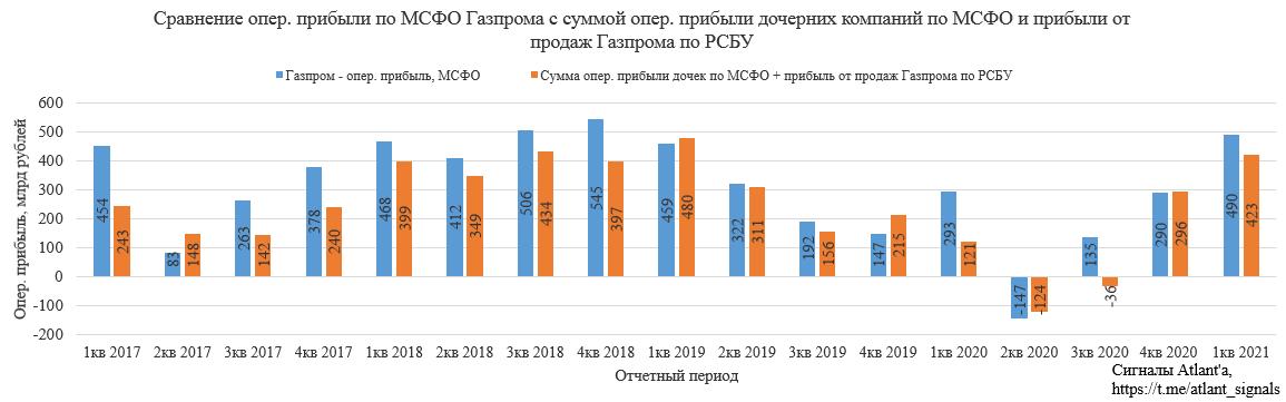 Газпром. Обзор МСФО за 1-й квартал 2021 года. Экспорт природного газа из России в апреле 2021 г.