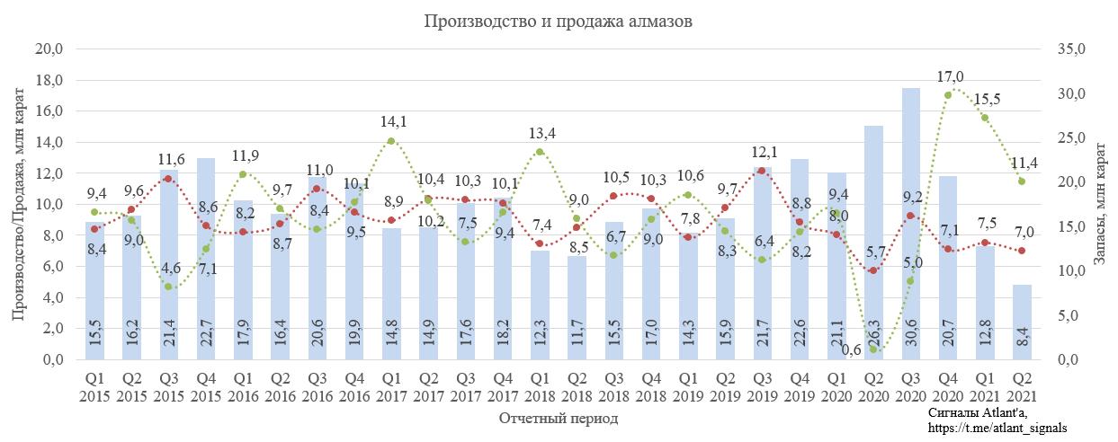 Алроса. Обзор операционных результатов за 2-й квартал 2021 года