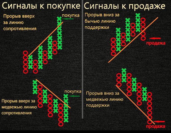 Прорывы сопротивлений на пункто-цифровом графике
