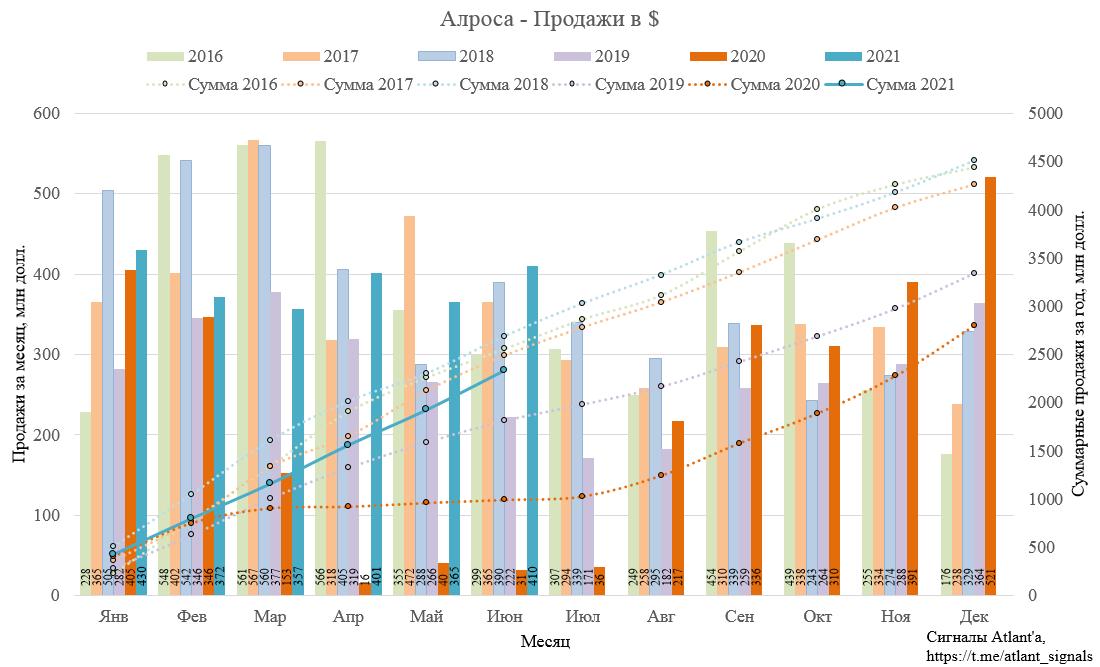 Алроса. Результаты продаж в июне 2021 года