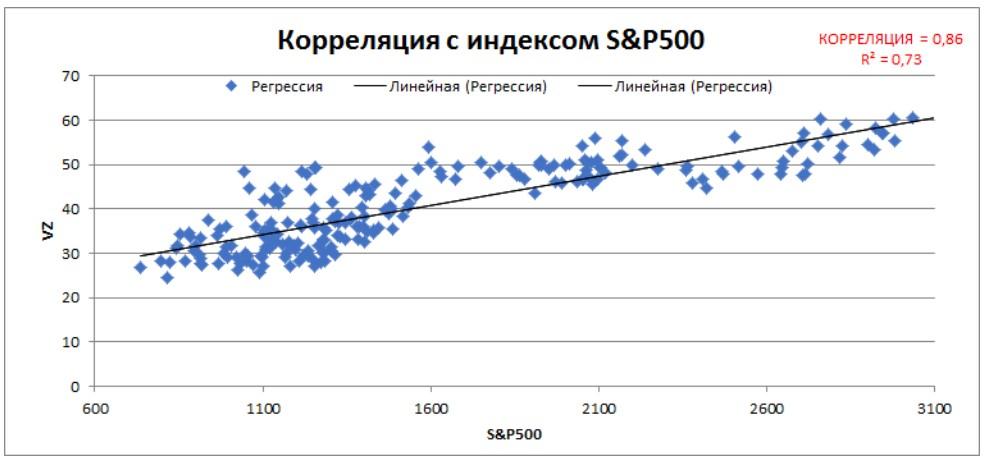 Корреляция VZ с индексом S&P500