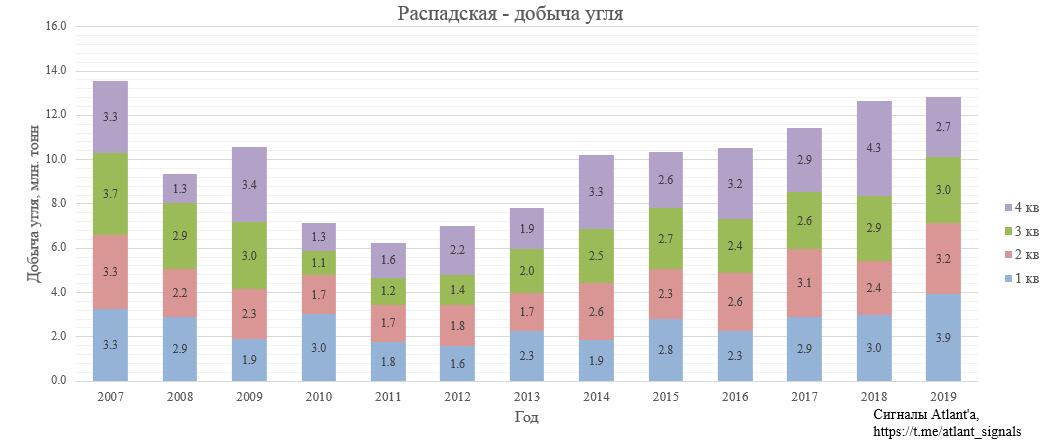 Распадская. Обзор операционных показателей за 4-ый квартал 2019 года. Прогноз финансовых показателей за 2-ое полугодие