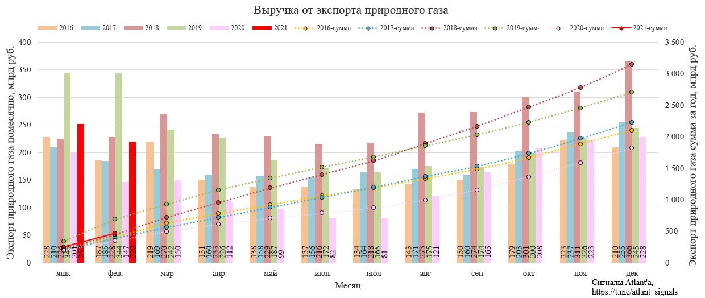 Газпром. Экспорт природного газа из России в феврале 2021 г.