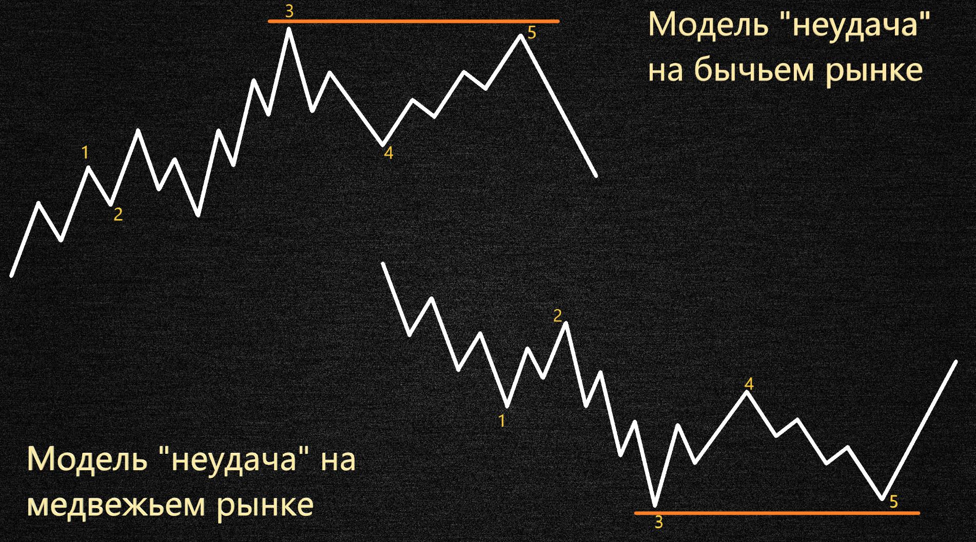 Сильный нисходящий рынок, открытый интерес и объем падают