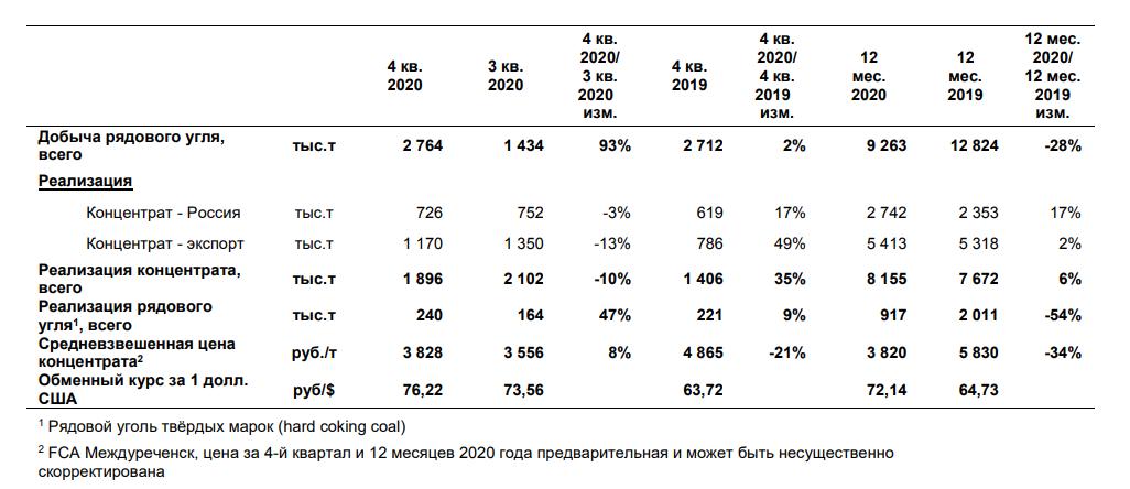 Распадская. Обзор операционных показателей за 4-й квартал 2020 года