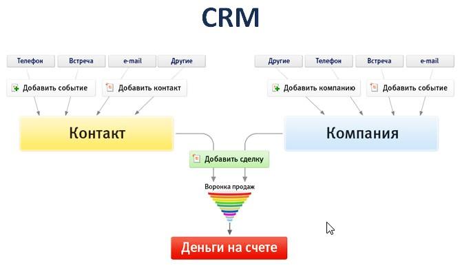 Для чего нужна автоматизированная система управления работы с клиентом crm битрикс статусы лидов