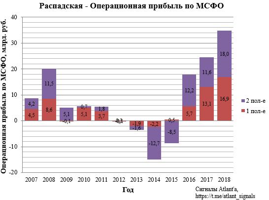 Распадская. Обзор финансовых показателей по МСФО за 2018 год. Новая дивидендная политика