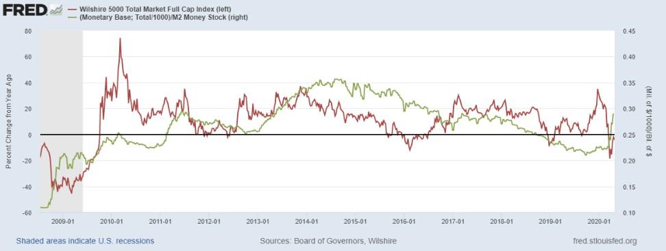 Сравнение обратного кредитного мультипликатора с годовой динамикой индекса S&P500