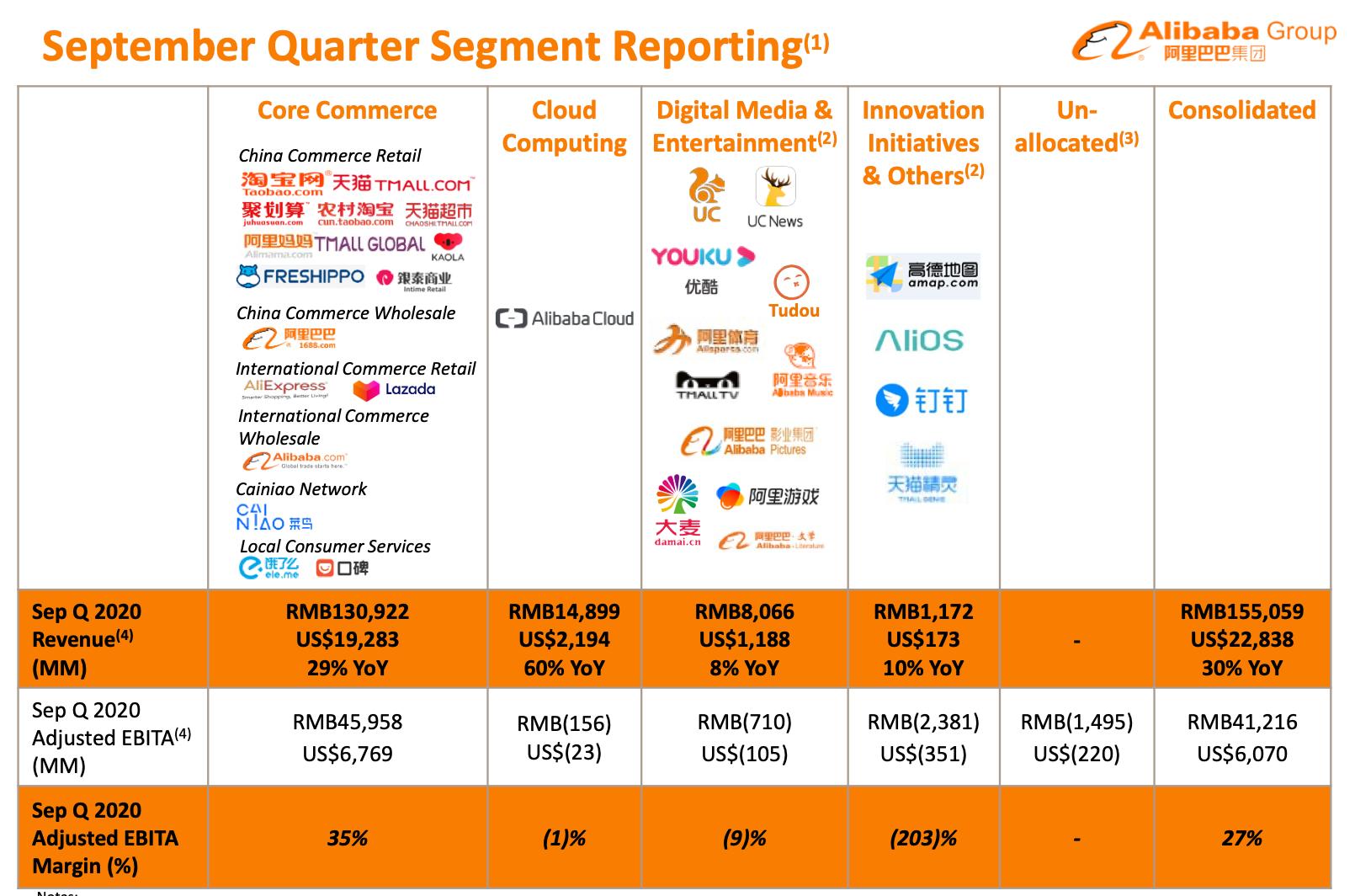 Большой разбор компании Alibaba