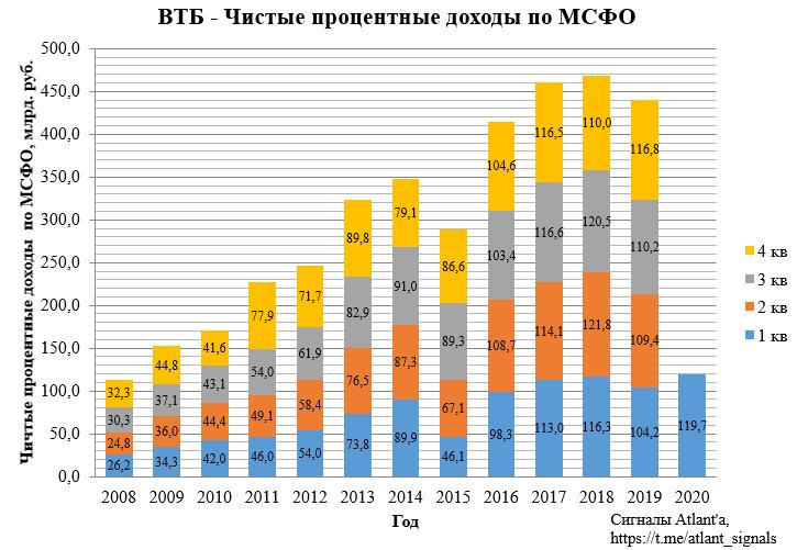 ВТБ. Обзор финансовых показателей по МСФО за 1-й квартал 2020 года