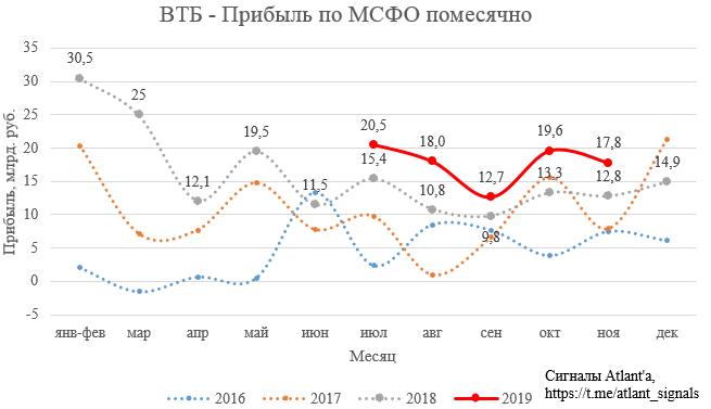 ВТБ. Обзор финансовых показателей по МСФО за ноябрь 2019 года