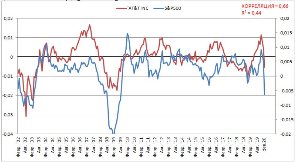 Среднегодовая динамика (от года к году) акций компании AT&T Inc и S&P500