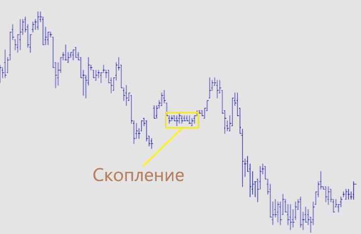 Пример скопления на рынке