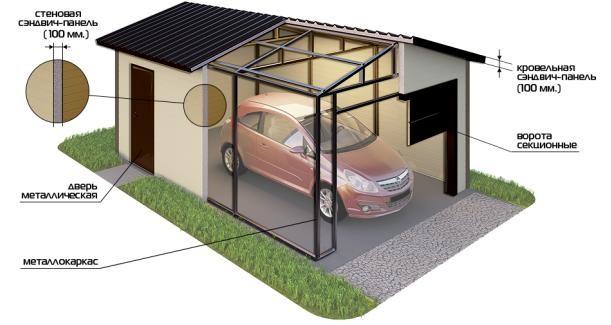 гаражи быстровозводимые из сэндвич панелей garazh-iz-panelei.ru
