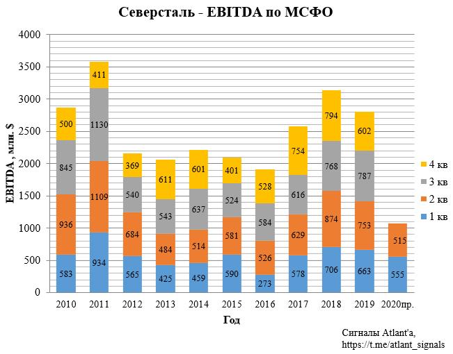 Северсталь. Обзор операционных показателей за 2-ой квартал 2020 года. Прогноз финансовых показателей и дивидендов