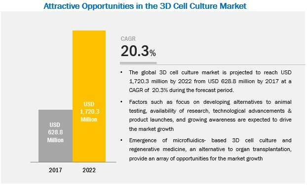 3D Cell Culture Market Size, Share | Industry Trends Report