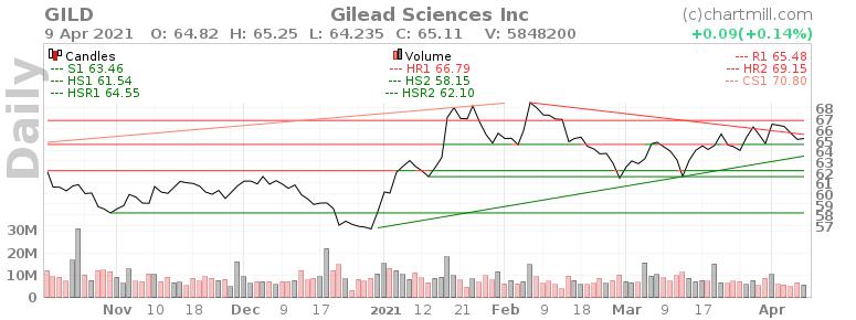 💊 Обзор компании Gilead Sciences - #GILD