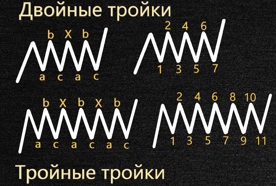 Фигура прямоугольник и волновая теория Эллиота
