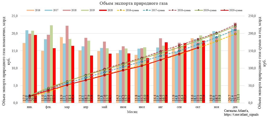 Газпром. Экспорт природного газа из России в октябре 2020 года