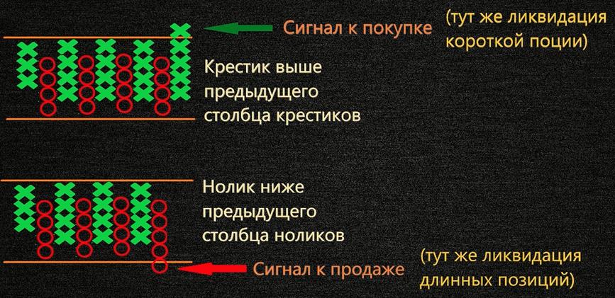 Сигналы открытия позиции на пункто цифровом графике