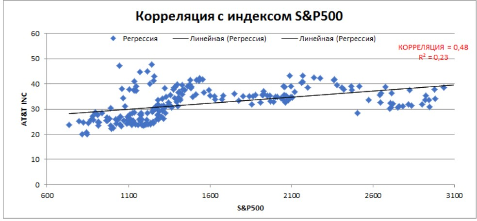 Корреляция AT&T Inc с индексом S&P500