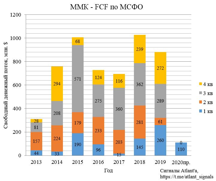 ММК. Обзор операционных показателей за 2-ой квартал 2020 года. Прогноз финансовых показателей и дивидендов