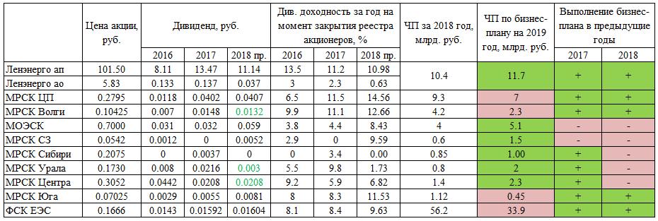 """ДЗО ПАО """"Россети""""- МРСК и ФСК. Подведение итогов"""