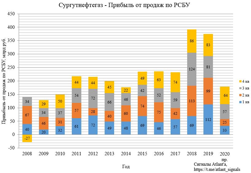 """Прогнозные дивиденды за 2020 год на привилегированные акции ПАО """"Сургутнефтегаз"""". Модель для определения целевой цены акции на момент отсечки в 2021 году"""