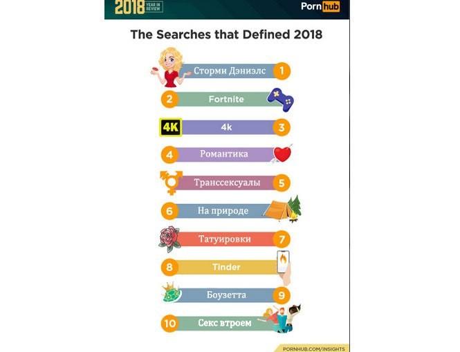 Самые посещаемые порно сайты в америке