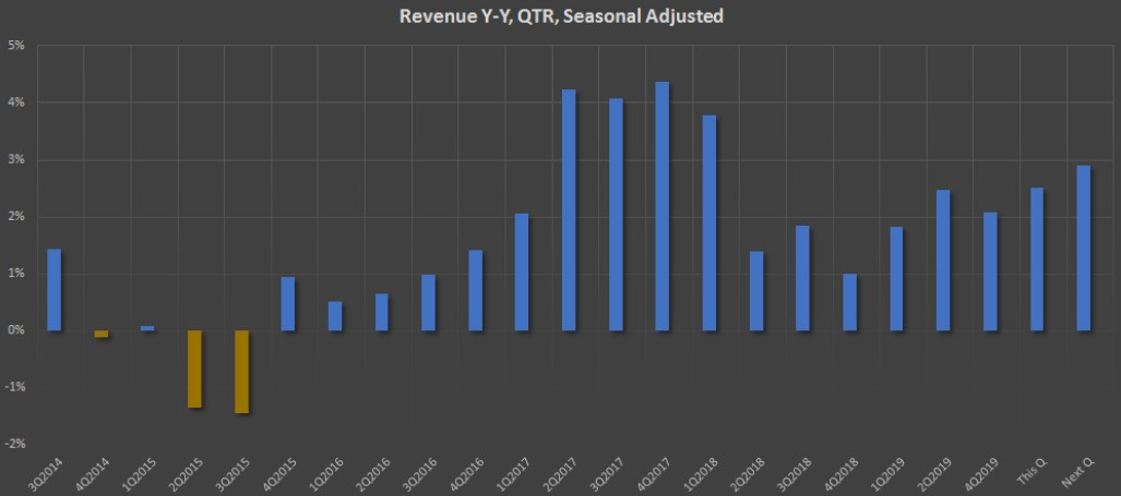 Показатель Revenue Y-Y, QTR, Seasonal Adjusted компании Walmart Inc