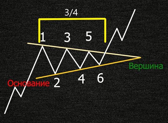 Временной фактор завершения фигуры симметричный треугольник в трейдинге