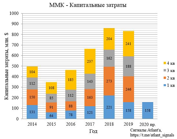 ММК. Обзор операционных показателей за 1-ый квартал 2020 года. Прогноз финансовых показателей и дивидендов