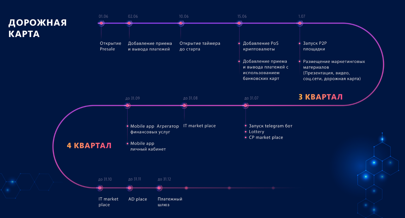 Circle - обзор проекта, тренд 2020 или бег по кругу?)