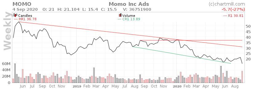 📲Momo Inc. - $MOMO - Обзор компании