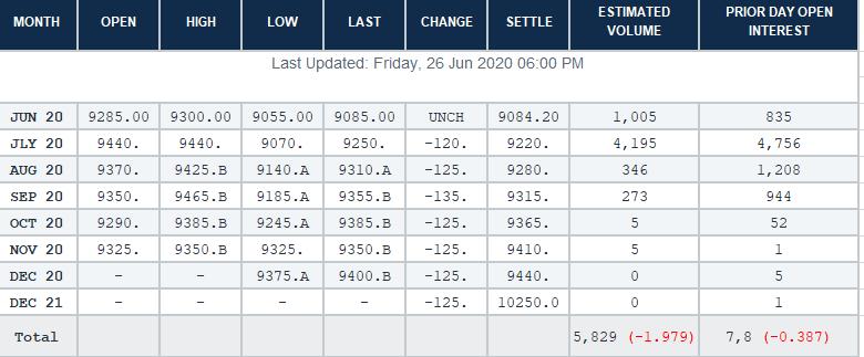 Данные отрытого интереса на бирже