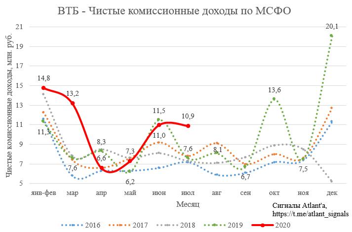 ВТБ. Обзор финансовых показателей по МСФО за июль 2020 года