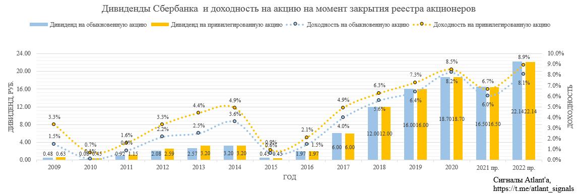 Сбербанк. Обзор финансовых показателей по РСБУ за ноябрь 2020 года