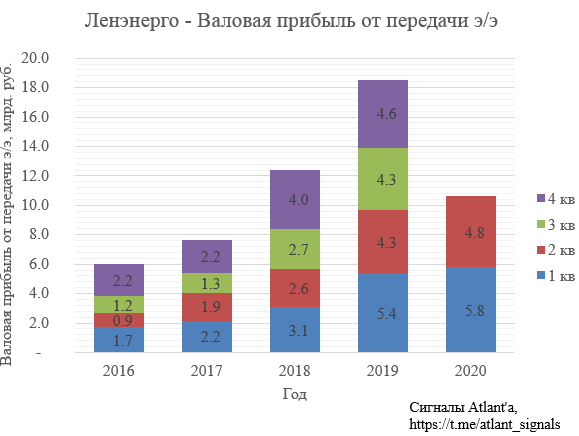 Ленэнерго. Обзор операционных показателей за июнь 2020 года. Прогноз финансовых показателей за 2-ой квартал