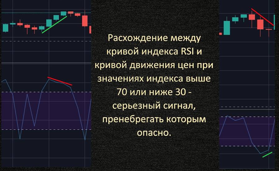 Расхождение показаний цены и индикатора RSI
