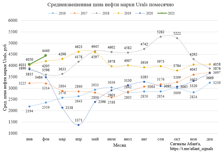 Газпром нефть. Обзор финансовых показателей МСФО за 4-й квартал 2020 года