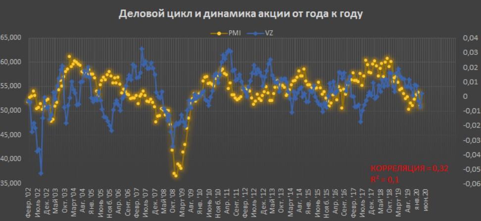 Деловой цикл и динамика акции VZ от года к году