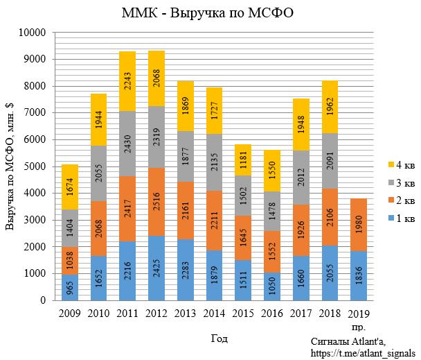 ММК. Обзор операционных показателей за 2-ой квартал 2019 года. Прогноз финансовых показателей и дивидендов