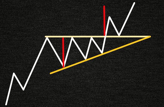 Измерение фигуры технического анализа восходящий треугольник