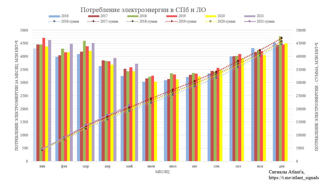 Ленэнерго. Обзор операционных показателей за май 2021 года