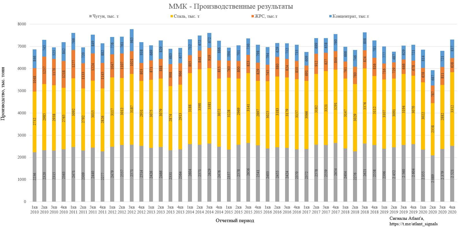 ММК. Обзор операционных показателей за 4-й квартал 2020 года. Прогноз финансовых показателей и дивидендов