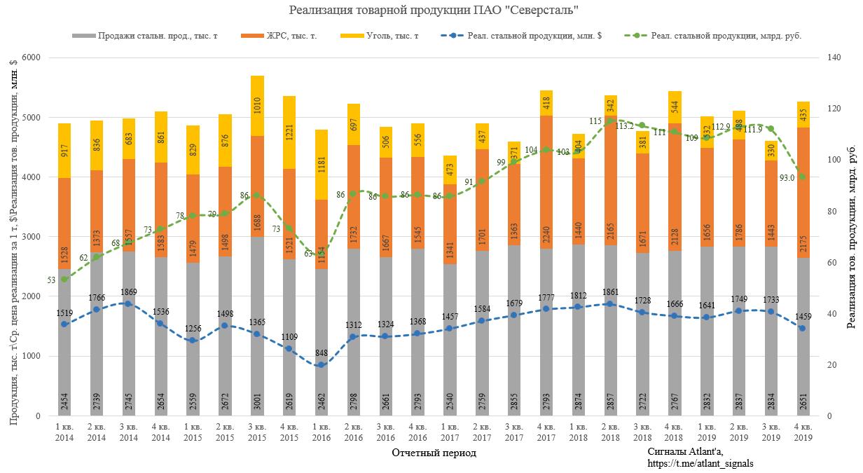 Северсталь. Обзор операционных показателей за 4-ый квартал 2019 года. Прогноз финансовых показателей и дивидендов