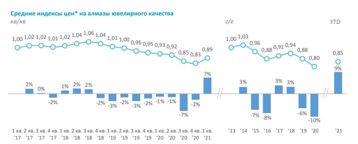 Алроса. Обзор финансовых показателей 1-го квартала 2021 года